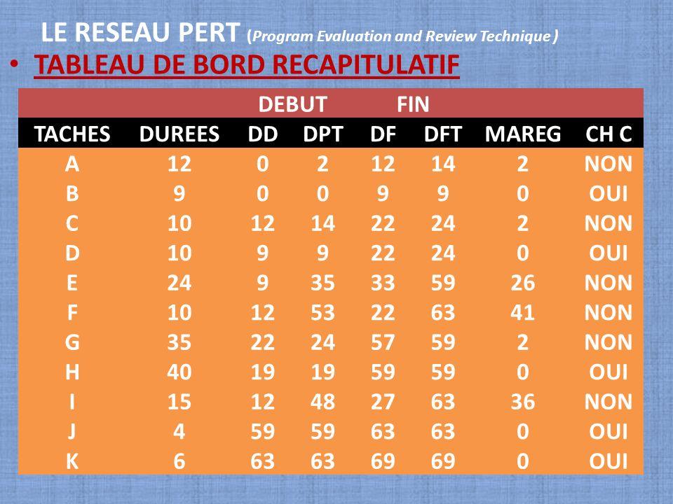 LE RESEAU PERT (Program Evaluation and Review Technique ) TABLEAU DE BORD RECAPITULATIF DEBUTFIN TACHESDUREESDDDPTDFDFTMAREGCH C A1202 142NON B900990O