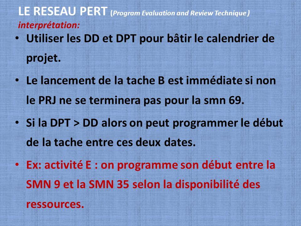 LE RESEAU PERT (Program Evaluation and Review Technique ) interprétation: Utiliser les DD et DPT pour bâtir le calendrier de projet. Le lancement de l