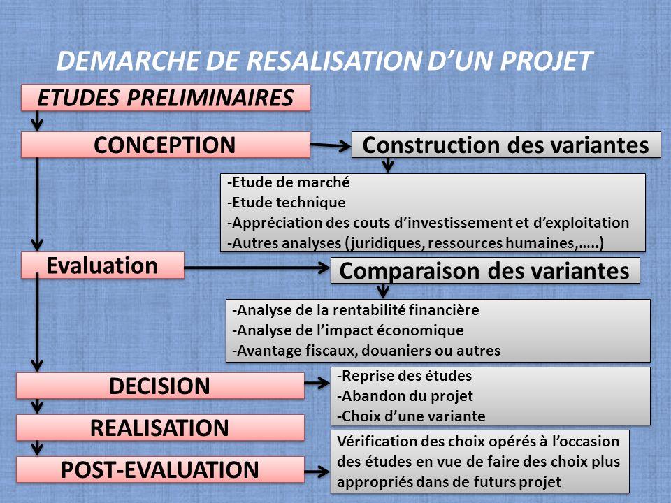 DEMARCHE DE RESALISATION DUN PROJET ETUDES PRELIMINAIRES CONCEPTION Construction des variantes -Etude de marché -Etude technique -Appréciation des cou