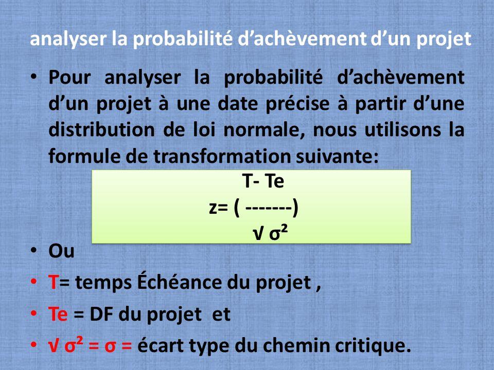 analyser la probabilité dachèvement dun projet Pour analyser la probabilité dachèvement dun projet à une date précise à partir dune distribution de lo