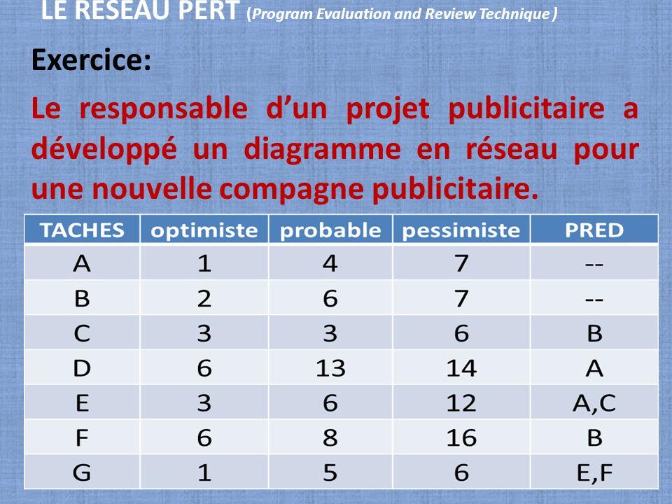 LE RESEAU PERT (Program Evaluation and Review Technique ) Exercice: Le responsable dun projet publicitaire a développé un diagramme en réseau pour une