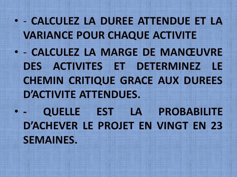 - CALCULEZ LA DUREE ATTENDUE ET LA VARIANCE POUR CHAQUE ACTIVITE - CALCULEZ LA MARGE DE MANŒUVRE DES ACTIVITES ET DETERMINEZ LE CHEMIN CRITIQUE GRACE