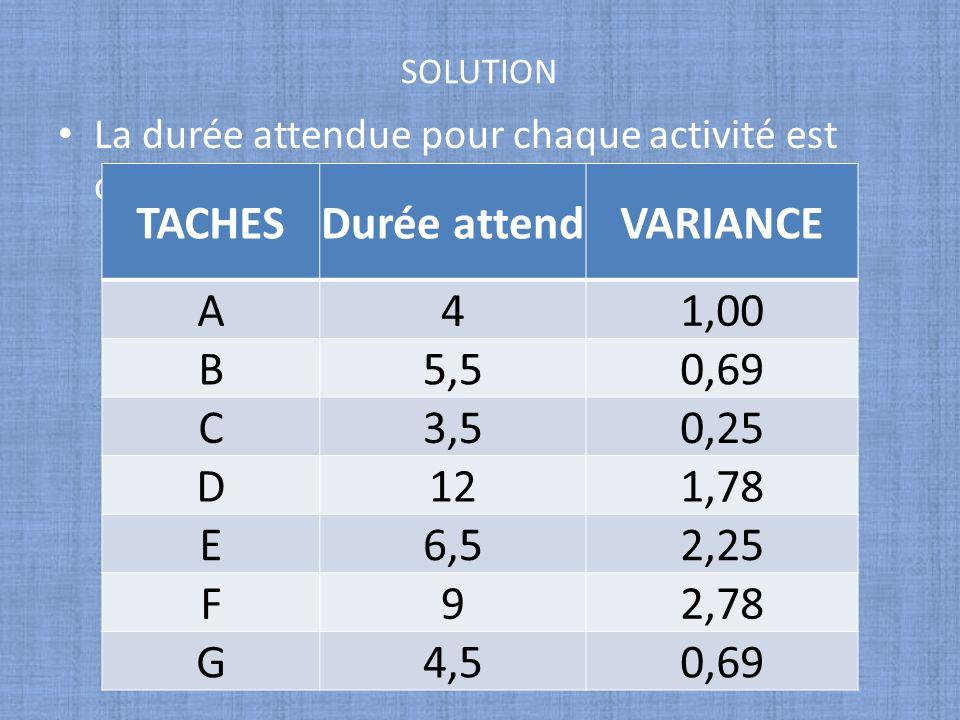 SOLUTION La durée attendue pour chaque activité est calculée comme suite TACHESDurée attendVARIANCE A41,00 B5,50,69 C3,50,25 D121,78 E6,52,25 F92,78 G