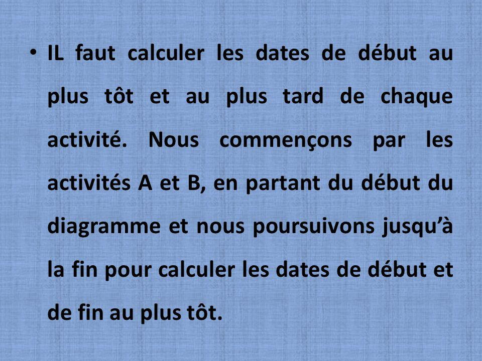 IL faut calculer les dates de début au plus tôt et au plus tard de chaque activité. Nous commençons par les activités A et B, en partant du début du d