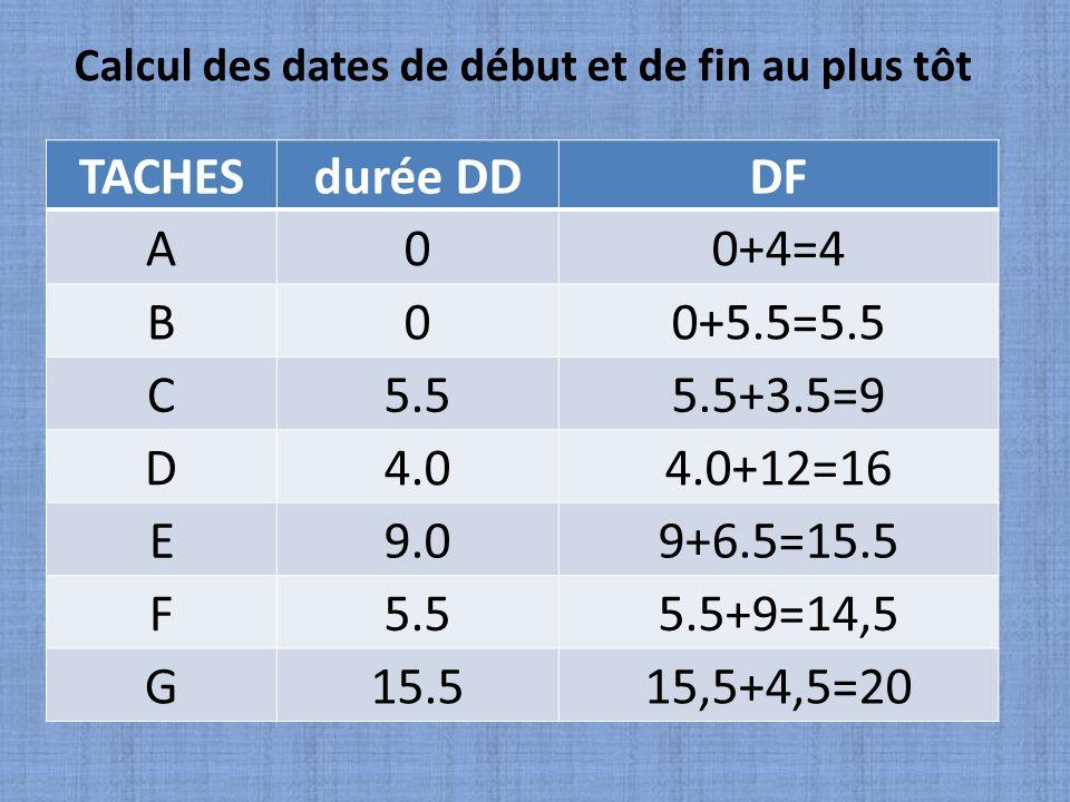TACHESdurée DDDF A00+4=4 B00+5.5=5.5 C5.55.5+3.5=9 D4.04.0+12=16 E9.09+6.5=15.5 F5.55.5+9=14,5 G15.515,5+4,5=20 Calcul des dates de début et de fin au