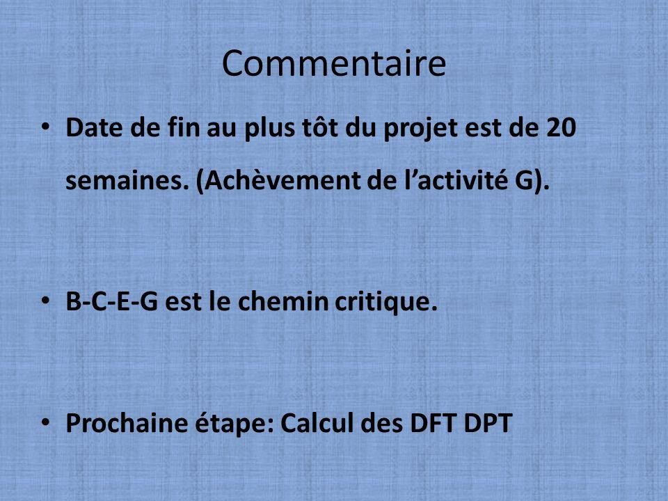 Commentaire Date de fin au plus tôt du projet est de 20 semaines. (Achèvement de lactivité G). B-C-E-G est le chemin critique. Prochaine étape: Calcul