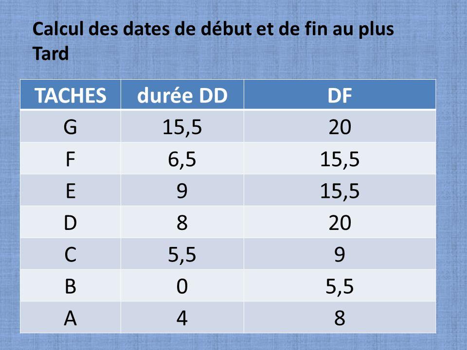 TACHESdurée DDDF G15,520 F6,515,5 E9 D820 C5,59 B0 A48 Calcul des dates de début et de fin au plus Tard
