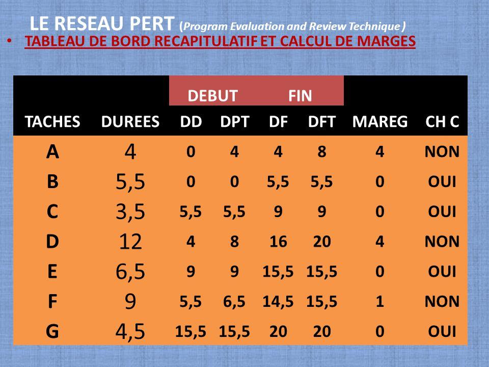 LE RESEAU PERT (Program Evaluation and Review Technique ) TABLEAU DE BORD RECAPITULATIF ET CALCUL DE MARGES DEBUTFIN TACHESDUREESDDDPTDFDFTMAREGCH C A