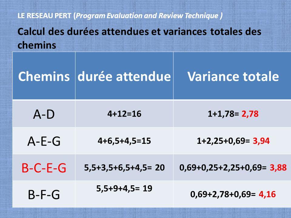 Calcul des durées attendues et variances totales des chemins LE RESEAU PERT (Program Evaluation and Review Technique ) Cheminsdurée attendueVariance t