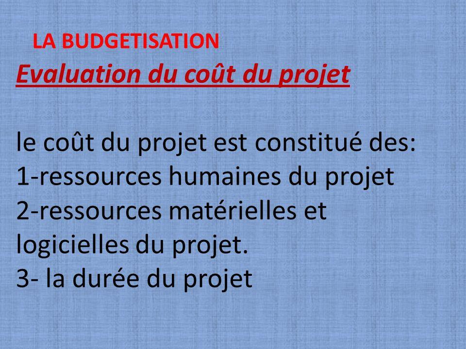 Evaluation du coût du projet le coût du projet est constitué des: 1-ressources humaines du projet 2-ressources matérielles et logicielles du projet. 3