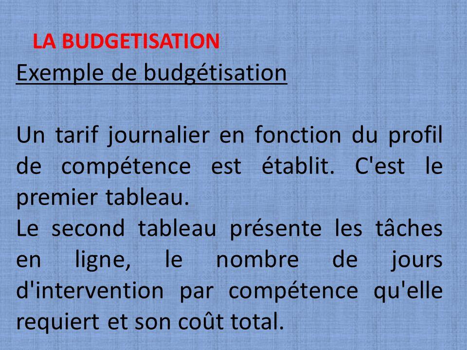 LA BUDGETISATION Exemple de budgétisation Un tarif journalier en fonction du profil de compétence est établit. C'est le premier tableau. Le second tab