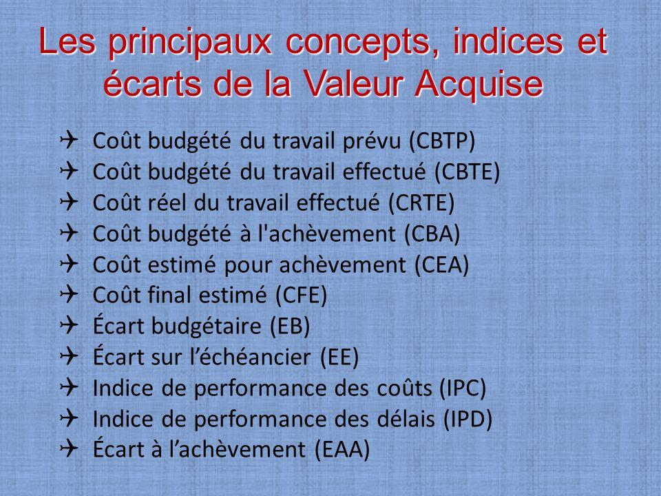 Les principaux concepts, indices et écarts de la Valeur Acquise Coût budgété du travail prévu (CBTP) Coût budgété du travail effectué (CBTE) Coût réel