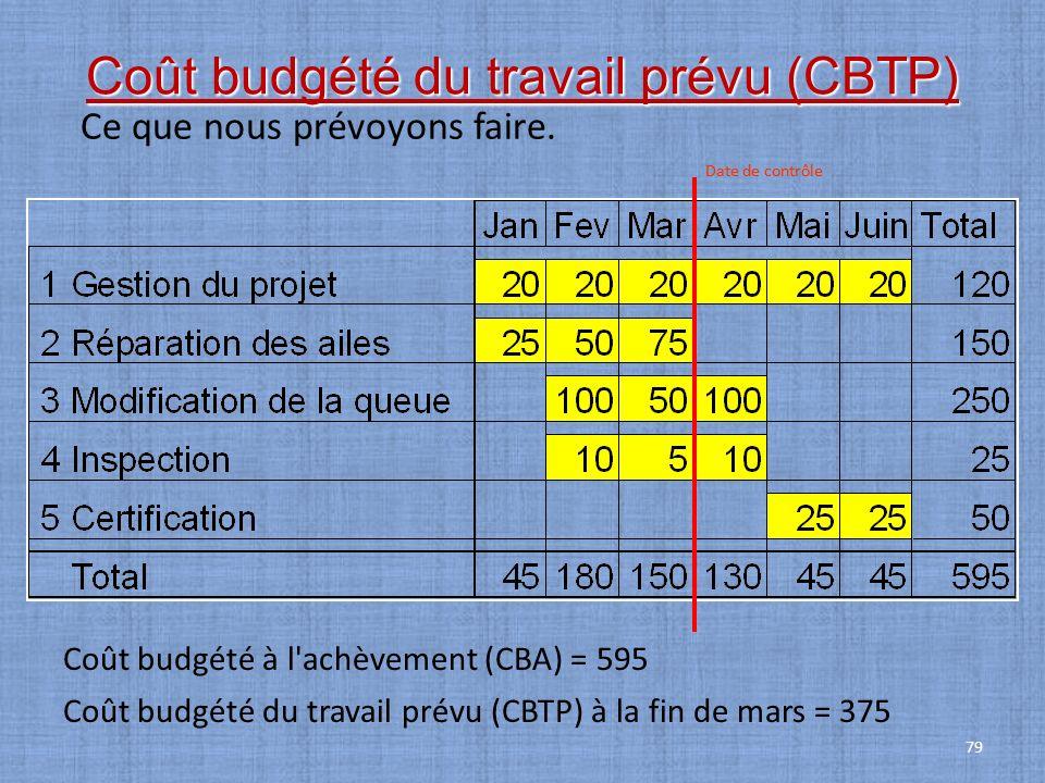 79 Coût budgété du travail prévu (CBTP) Ce que nous prévoyons faire. Coût budgété à l'achèvement (CBA) = 595 Coût budgété du travail prévu (CBTP) à la