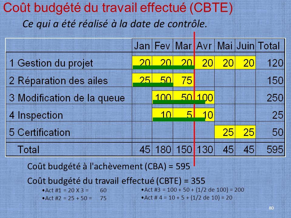 80 Coût budgété du travail effectué (CBTE) Ce qui a été réalisé à la date de contrôle. Coût budgété à l'achèvement (CBA) = 595 Coût budgété du travail