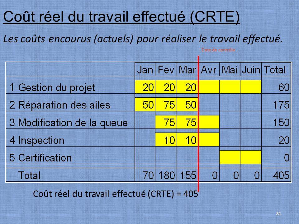 81 Coût réel du travail effectué (CRTE) Les coûts encourus (actuels) pour réaliser le travail effectué. Coût réel du travail effectué (CRTE) = 405 Dat