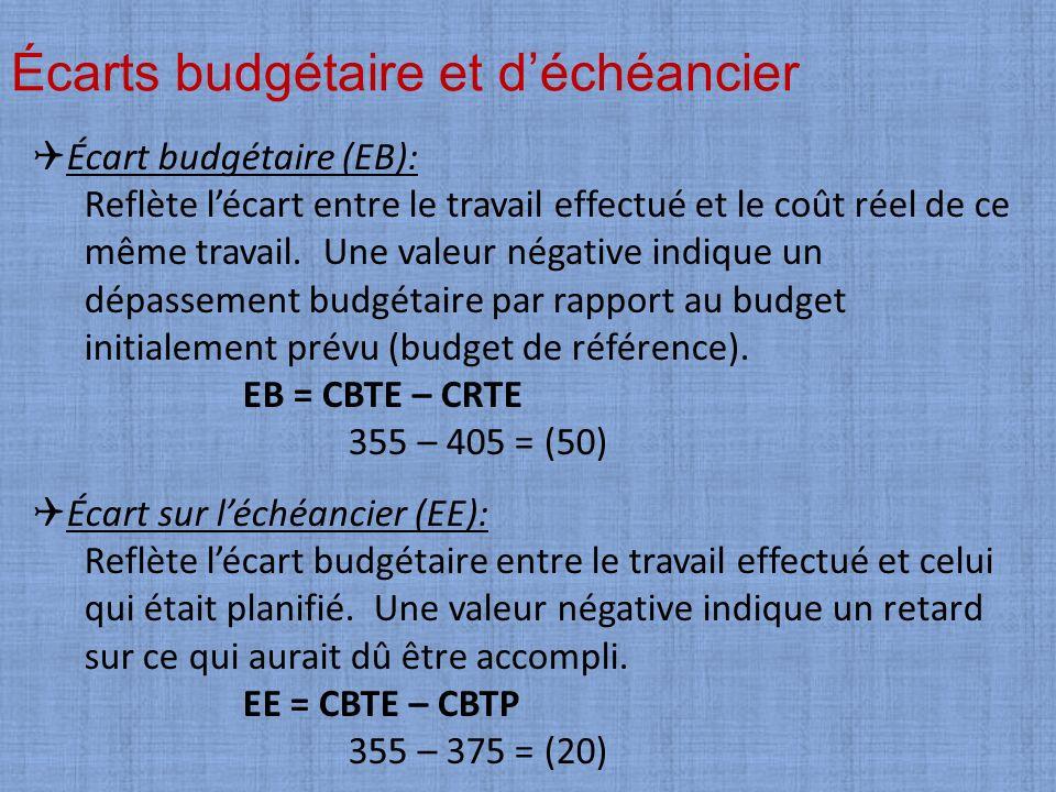 Écarts budgétaire et déchéancier Écart budgétaire (EB): Reflète lécart entre le travail effectué et le coût réel de ce même travail. Une valeur négati