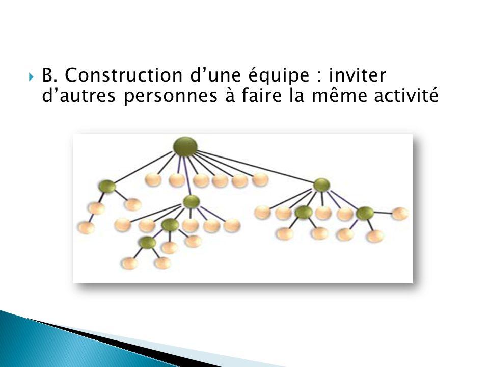 B. Construction dune équipe : inviter dautres personnes à faire la même activité