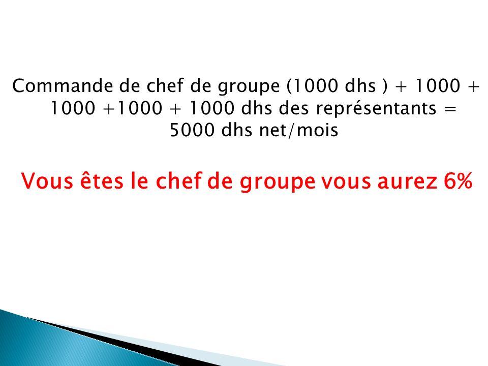 Commande de chef de groupe (1000 dhs ) + 1000 + 1000 +1000 + 1000 dhs des représentants = 5000 dhs net/mois Vous êtes le chef de groupe vous aurez 6%