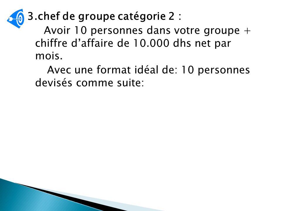 Gains : 6,5% chiffre net réalisé dans le même mois chef de groupe catégorie 10.000 dhs/mois Chef de groupe catégorie1 5000 dhs/mois Chef de groupe catégorie1 5000 dhs/mois