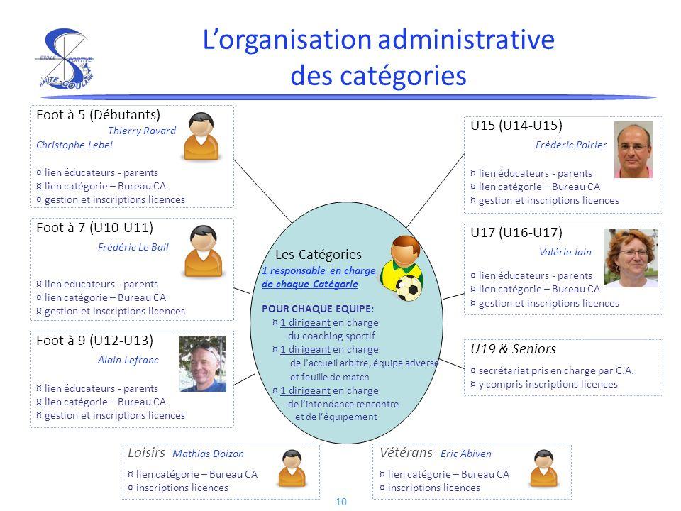 10 Lorganisation administrative des catégories Foot à 5 (Débutants) Thierry Ravard Christophe Lebel ¤ lien éducateurs - parents ¤ lien catégorie – Bur