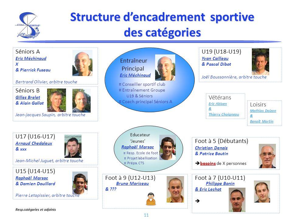 11 Structure dencadrement sportive des catégories Foot à 5 (Débutants) Christian Denais & Patrice Boutin besoins besoins de X personnes Foot à 7 (U10-