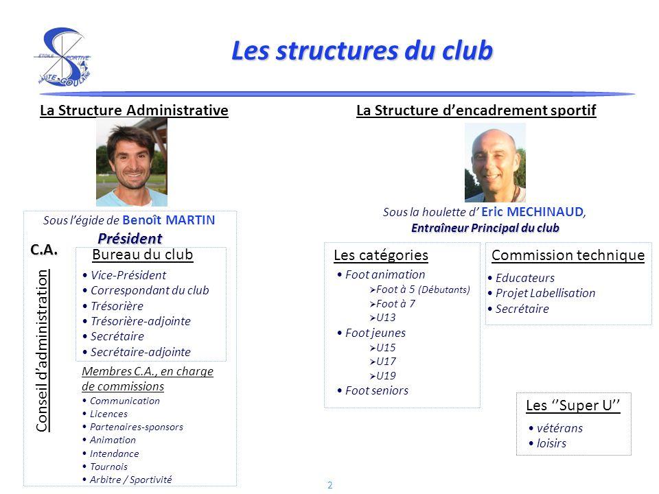2 Les structures du club La Structure Administrative La Structure dencadrement sportif Entraîneur Principal du club Sous la houlette d Eric MECHINAUD,