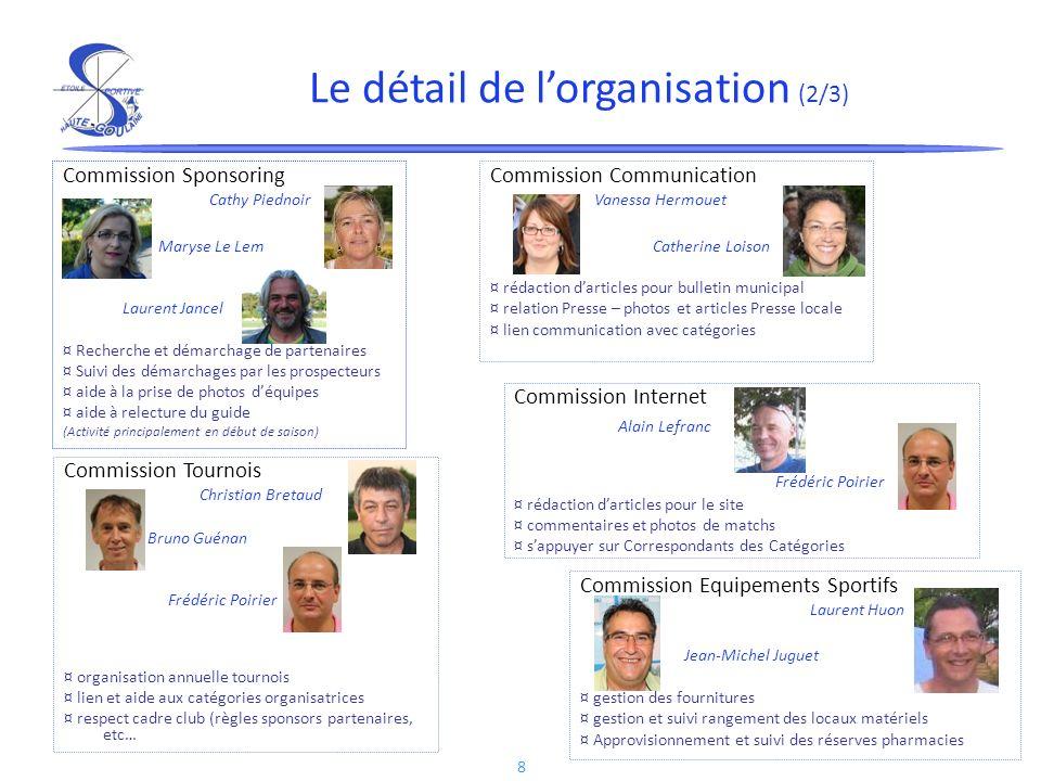 8 Commission Sponsoring Cathy Piednoir Maryse Le Lem Laurent Jancel ¤ Recherche et démarchage de partenaires ¤ Suivi des démarchages par les prospecte
