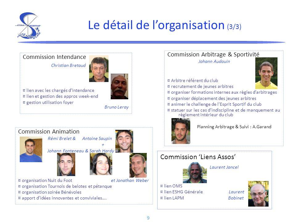 9 Commission Liens Assos Laurent Jancel ¤ lien OMS ¤ lien ESHG Générale Laurent ¤ lien LAPM Bobinet Le détail de lorganisation (3/3) Commission Arbitr