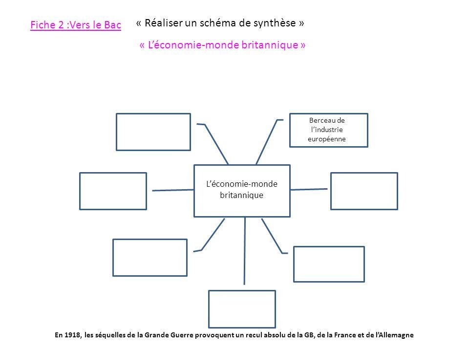 Fiche 2 :Vers le Bac « Réaliser un schéma de synthèse » « Léconomie-monde britannique » Léconomie-monde britannique Berceau de lindustrie européenne E