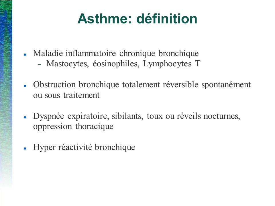 Asthme: définition Maladie inflammatoire chronique bronchique Mastocytes, éosinophiles, Lymphocytes T Obstruction bronchique totalement réversible spontanément ou sous traitement Dyspnée expiratoire, sibilants, toux ou réveils nocturnes, oppression thoracique Hyper réactivité bronchique