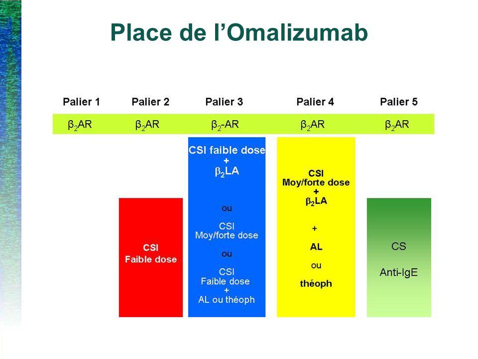 Place de lOmalizumab