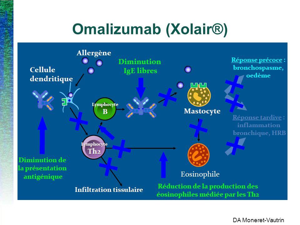 Omalizumab (Xolair®)