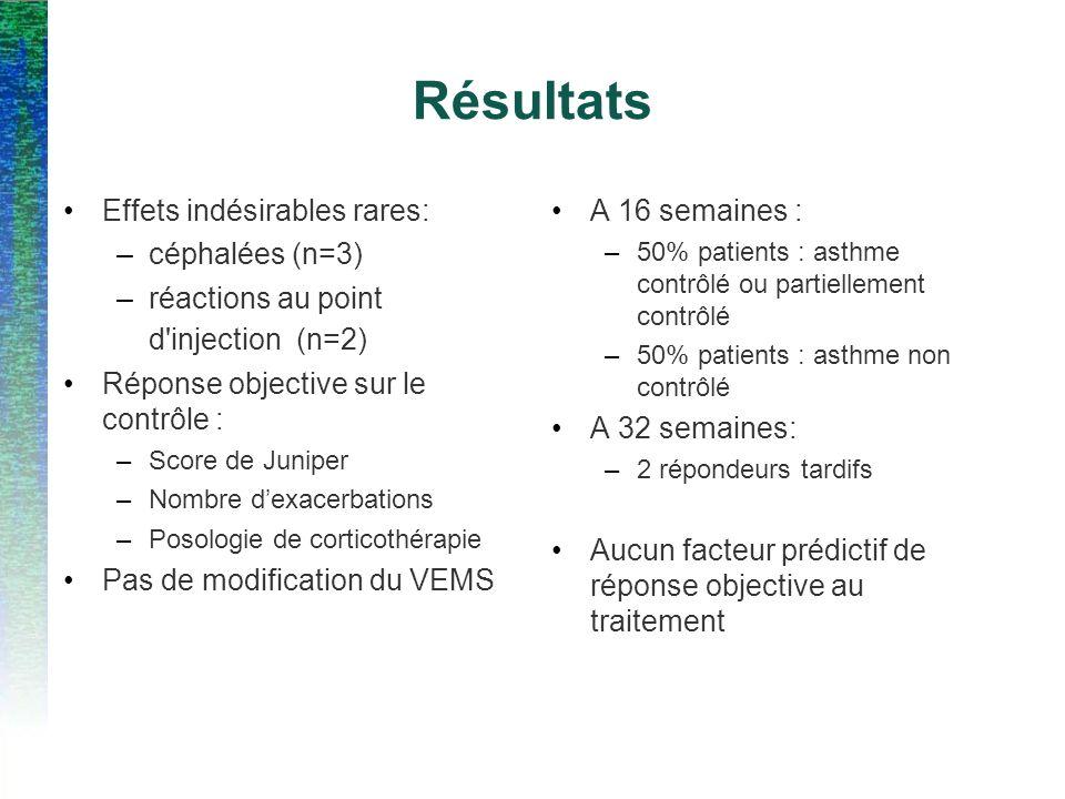 Résultats Effets indésirables rares: –céphalées (n=3) –réactions au point d injection (n=2) Réponse objective sur le contrôle : –Score de Juniper –Nombre dexacerbations –Posologie de corticothérapie Pas de modification du VEMS A 16 semaines : –50% patients : asthme contrôlé ou partiellement contrôlé –50% patients : asthme non contrôlé A 32 semaines: –2 répondeurs tardifs Aucun facteur prédictif de réponse objective au traitement