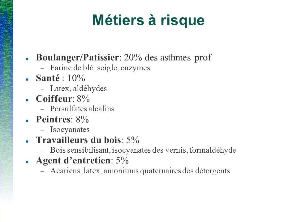 Boulanger/Patissier: 20% des asthmes prof Farine de blé, seigle, enzymes Santé : 10% Latex, aldéhydes Coiffeur: 8% Persulfates alcalins Peintres: 8% I