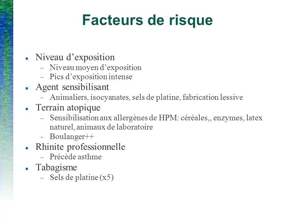 Facteurs de risque Niveau dexposition Niveau moyen dexposition Pics dexposition intense Agent sensibilisant Animaliers, isocyanates, sels de platine,