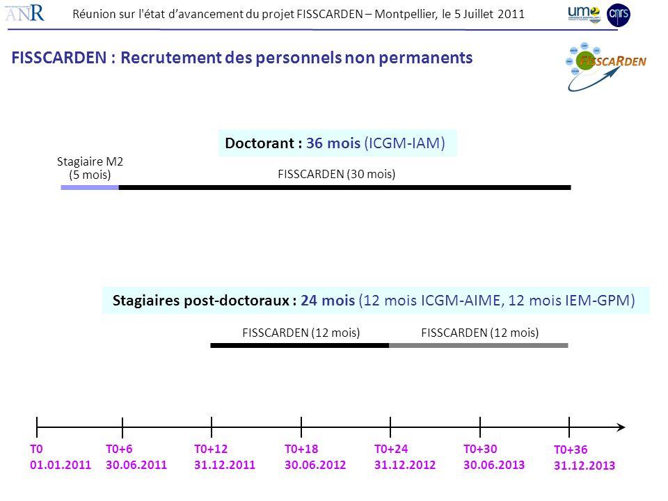 FISSCARDEN : Recrutement des personnels non permanents Doctorant : 36 mois (ICGM-IAM) Stagiaires post-doctoraux : 24 mois (12 mois ICGM-AIME, 12 mois