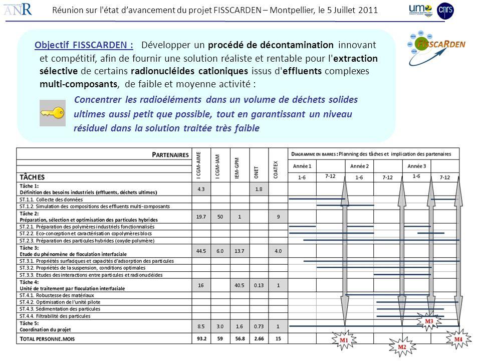 Réunion sur l'état davancement du projet FISSCARDEN – Montpellier, le 5 Juillet 2011 Objectif FISSCARDEN : Développer un procédé de décontamination in