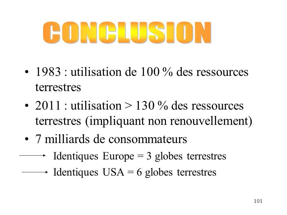 101 1983 : utilisation de 100 % des ressources terrestres 2011 : utilisation > 130 % des ressources terrestres (impliquant non renouvellement) 7 milli