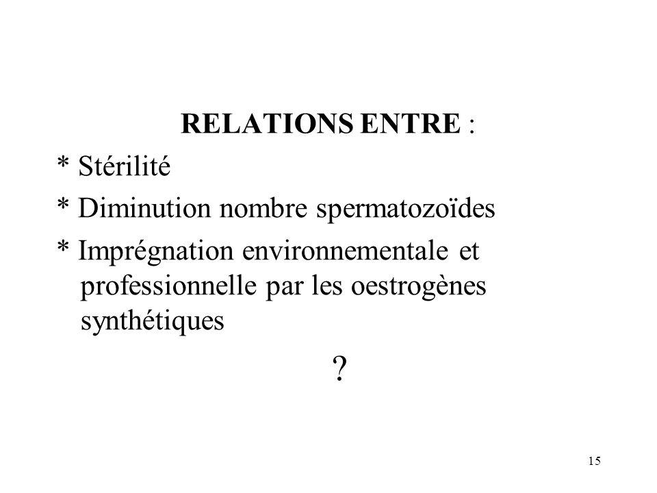 15 RELATIONS ENTRE : * Stérilité * Diminution nombre spermatozoïdes * Imprégnation environnementale et professionnelle par les oestrogènes synthétique