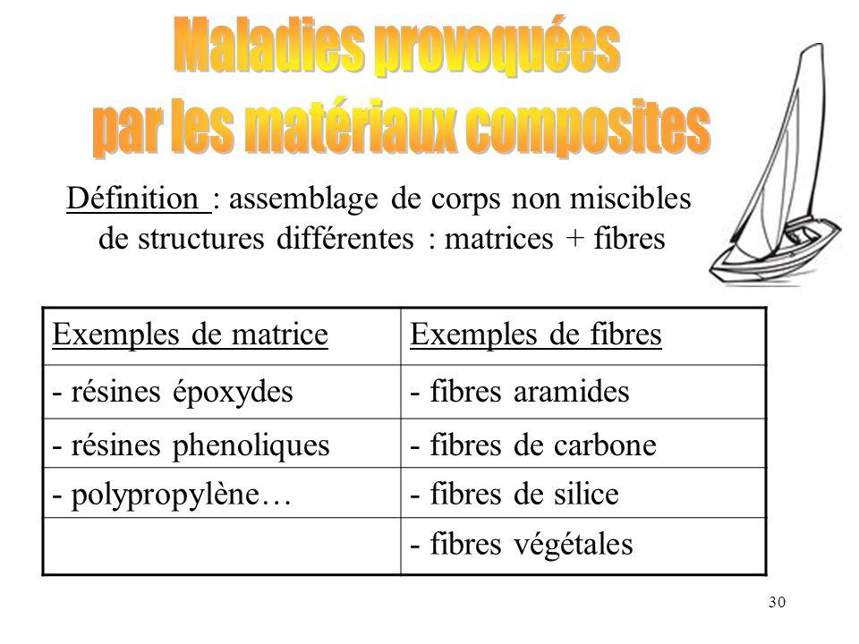 30 Définition : assemblage de corps non miscibles de structures différentes : matrices + fibres Exemples de matriceExemples de fibres - résines époxyd