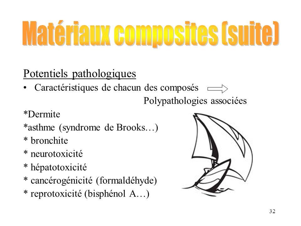 32 Potentiels pathologiques Caractéristiques de chacun des composés Polypathologies associées *Dermite *asthme (syndrome de Brooks…) * bronchite * neu