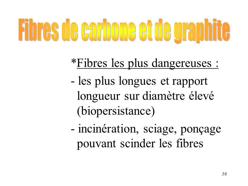 36 *Fibres les plus dangereuses : - les plus longues et rapport longueur sur diamètre élevé (biopersistance) - incinération, sciage, ponçage pouvant s