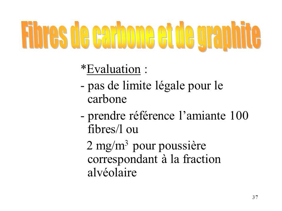 37 *Evaluation : - pas de limite légale pour le carbone - prendre référence lamiante 100 fibres/l ou 2 mg/m 3 pour poussière correspondant à la fracti