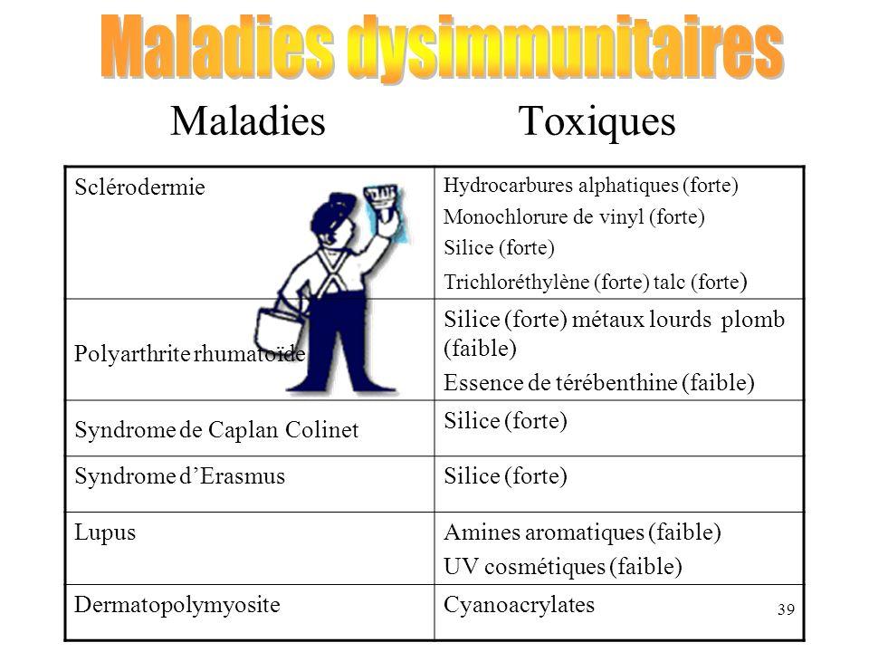 39 MaladiesToxiques Sclérodermie Hydrocarbures alphatiques (forte) Monochlorure de vinyl (forte) Silice (forte) Trichloréthylène (forte) talc (forte )