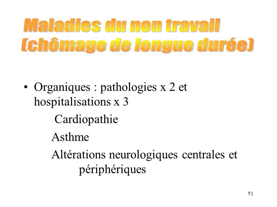 51 Organiques : pathologies x 2 et hospitalisations x 3 Cardiopathie Asthme Altérations neurologiques centrales et périphériques