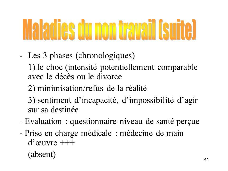 52 -Les 3 phases (chronologiques) 1) le choc (intensité potentiellement comparable avec le décès ou le divorce 2) minimisation/refus de la réalité 3)