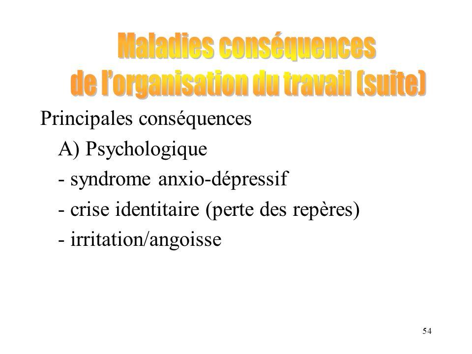54 Principales conséquences A) Psychologique - syndrome anxio-dépressif - crise identitaire (perte des repères) - irritation/angoisse
