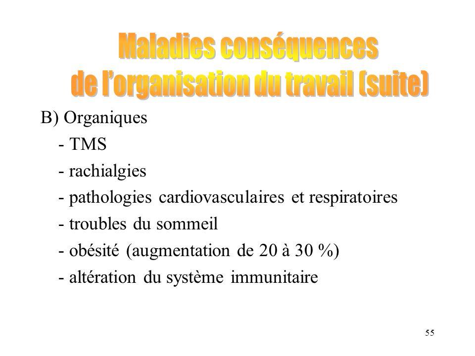 55 B) Organiques - TMS - rachialgies - pathologies cardiovasculaires et respiratoires - troubles du sommeil - obésité (augmentation de 20 à 30 %) - al