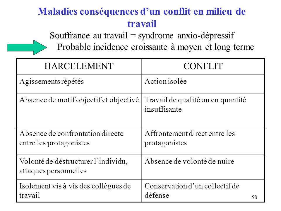 58 Maladies conséquences dun conflit en milieu de travail Souffrance au travail = syndrome anxio-dépressif Probable incidence croissante à moyen et lo
