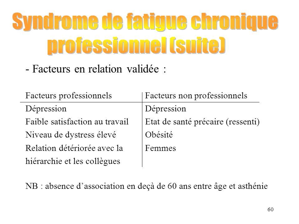 60 - Facteurs en relation validée : Facteurs professionnelsFacteurs non professionnelsDépression Faible satisfaction au travail Etat de santé précaire
